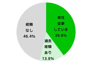 【LINE Creators Market】スタンプクリエイター実態調査結果を公開
