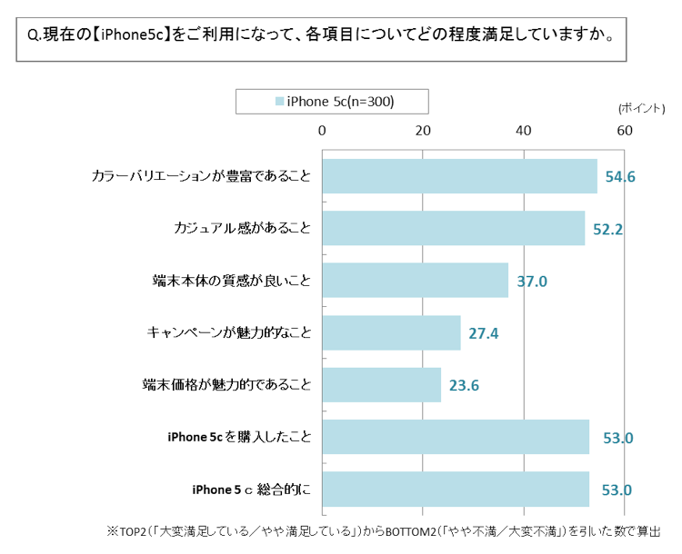 iphone 5S 満足度